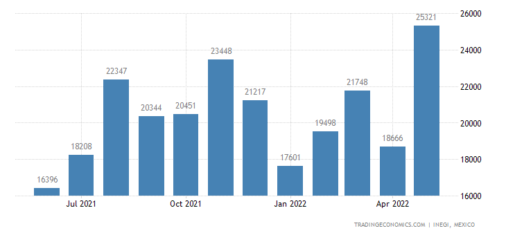 Mexico Exports of Wood, Continuously Shaped