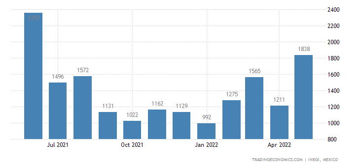 Mexico Exports of Wood Sawn Or Sliced Or Peeled, Lengthw