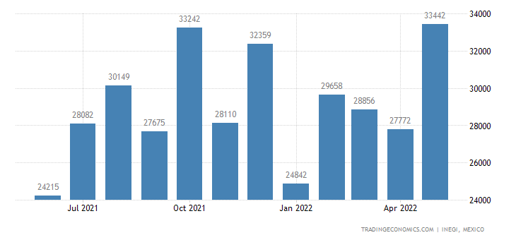 Mexico Exports of Wooden Furniture Used In The Bedroom