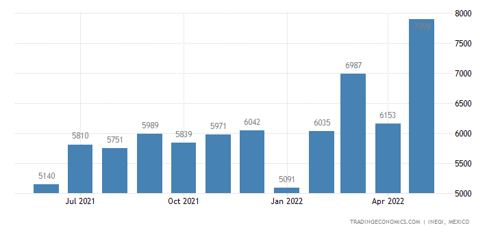 Mexico Exports of Worked Monumental Or Building Stone &