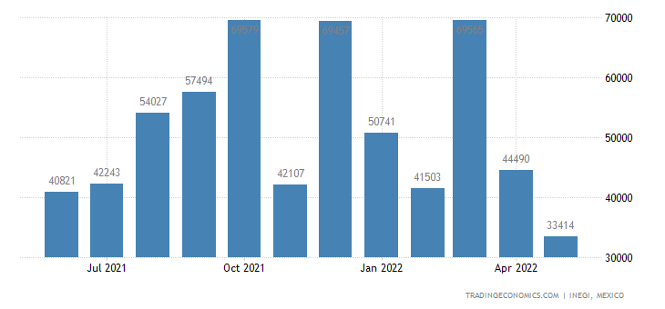 Mexico Exports of Zinc & Articles Thereof