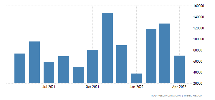 Mexico Exports of Zinc Ores & Concentrates