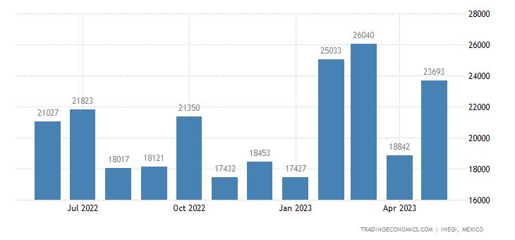Mexico Exports of Zinc Oxide & Zinc Peroxide