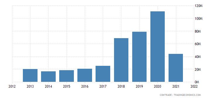 mexico exports pakistan
