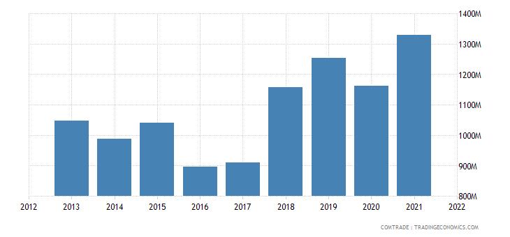 mexico exports panama