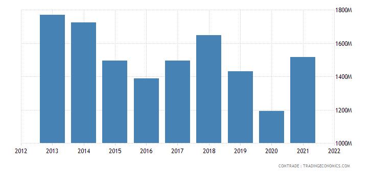 mexico exports peru