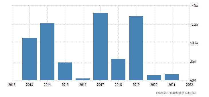 mexico exports philippines