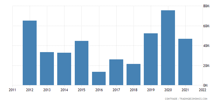 mexico exports qatar