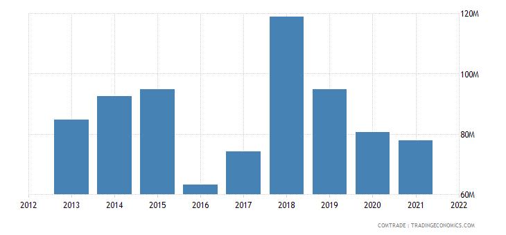 mexico exports romania
