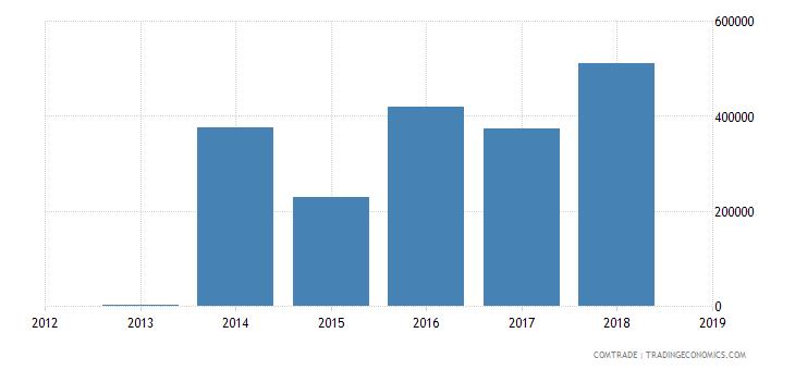 mexico exports rwanda