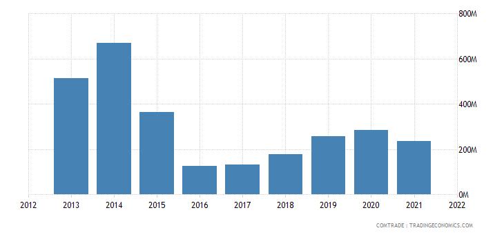 mexico exports saudi arabia
