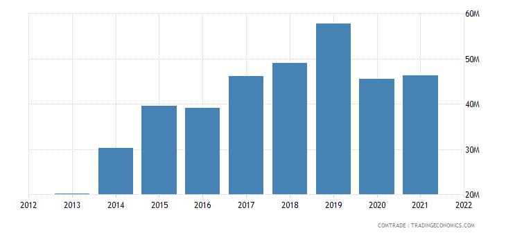 mexico exports slovakia