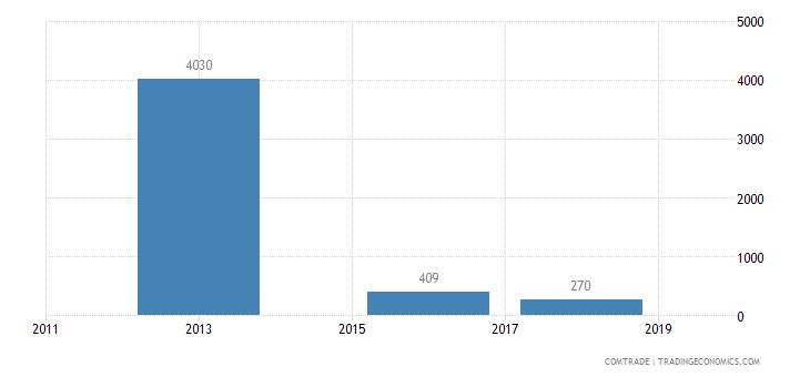 mexico exports south korea aluminum bars rods profiles