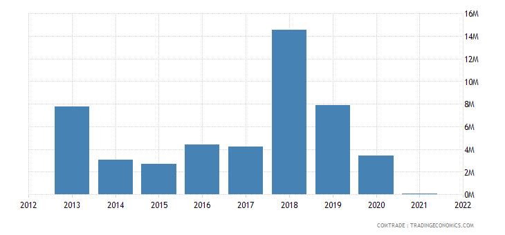 mexico exports sri lanka