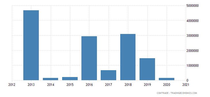 mexico exports tanzania