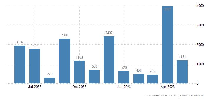 Mexico Exports to Angola