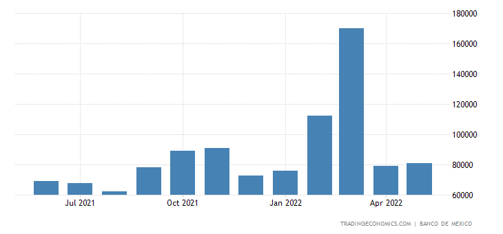 Mexico Exports to Argentina