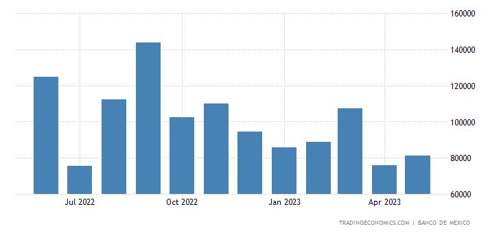 Mexico Exports to Australia