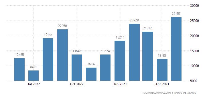 Mexico Exports to Austria