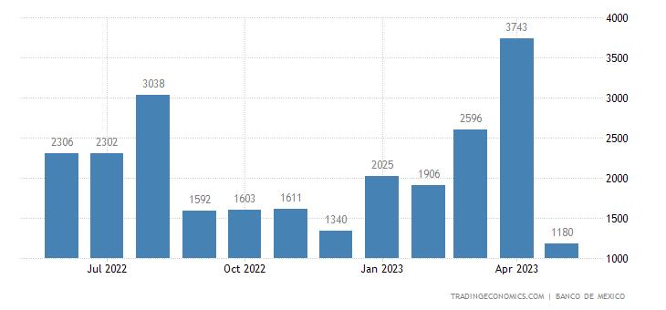 Mexico Exports to Bahama Islands