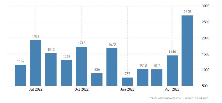 Mexico Exports to Barbados