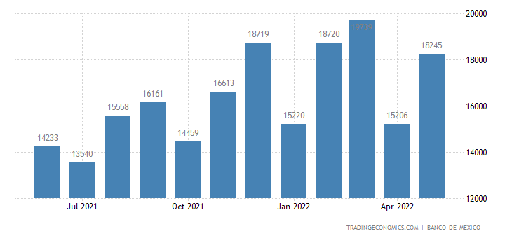 Mexico Exports to Belize