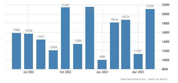 Mexico Exports to Bolivia