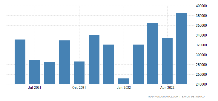Mexico Exports to Brazil