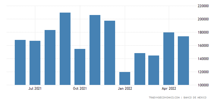 Mexico Exports to Chile