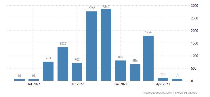 Mexico Exports to Congo