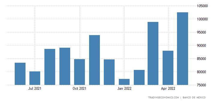 Mexico Exports to Costa Rica