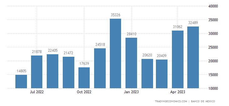 Mexico Exports to Cuba