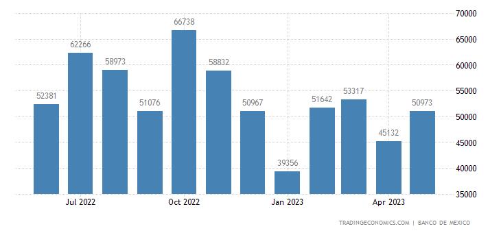 Mexico Exports to Ecuador
