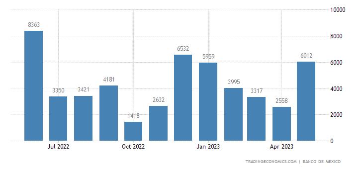 Mexico Exports to Egypt