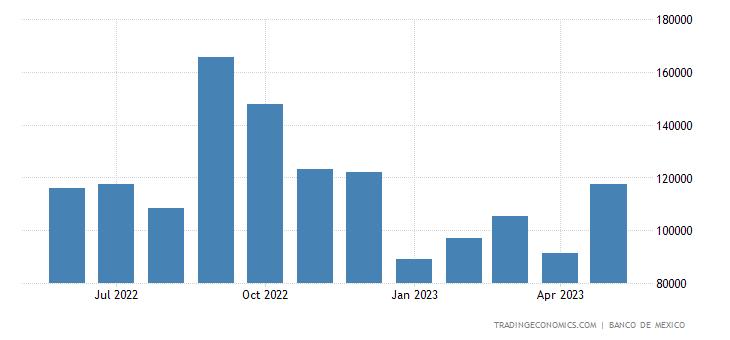 Mexico Exports to El Salvador