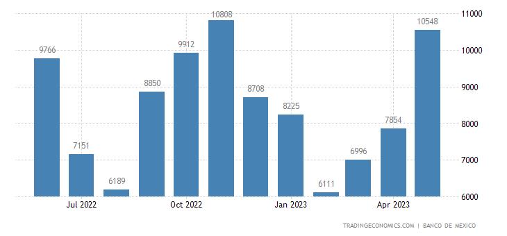Mexico Exports to Greece
