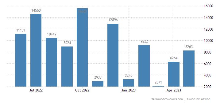 Mexico Exports to Guyana