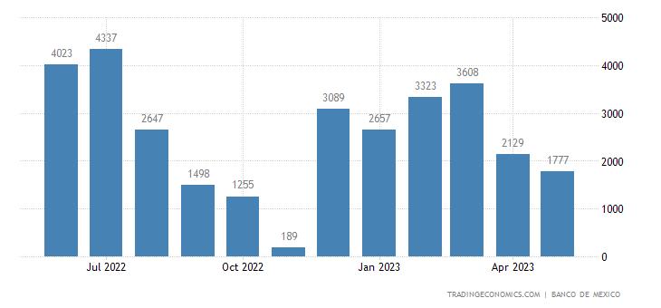 Mexico Exports to Haiti