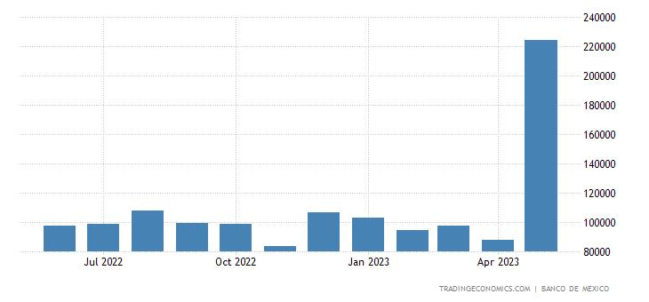 Mexico Exports to Honduras
