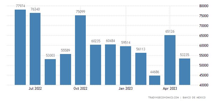 Mexico Exports to Hong Kong
