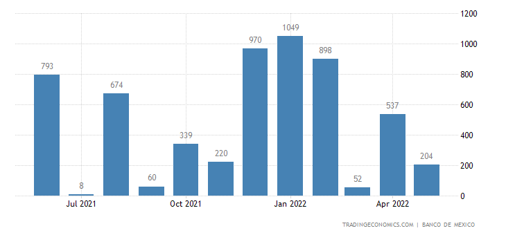 Mexico Exports to Iceland