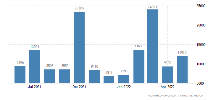 Mexico Exports to Indonesia