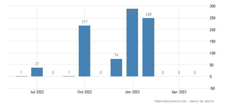 Mexico Exports to Iran