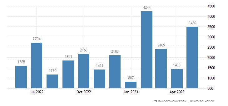 Mexico Exports to Ivory Coast
