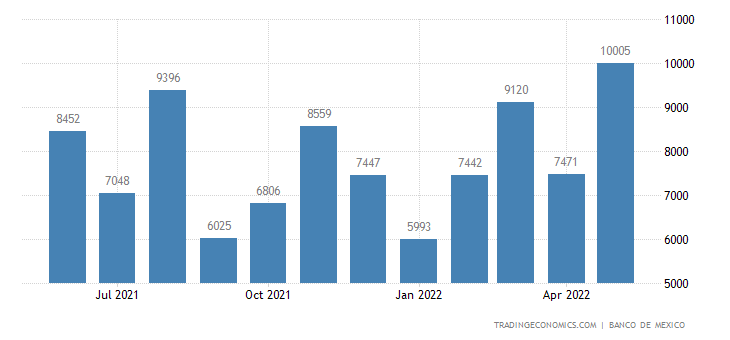 Mexico Exports to Jamaica