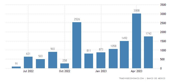 Mexico Exports to Kazakhstan