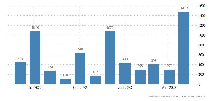 Mexico Exports to Kenya