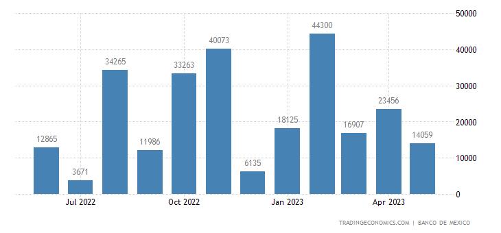 Mexico Exports to Latvia
