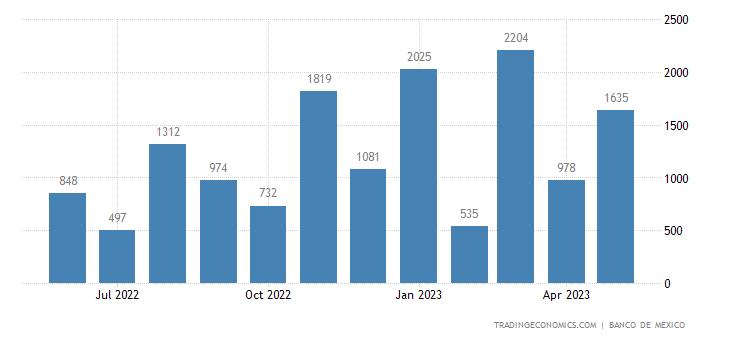 Mexico Exports to Lebanon