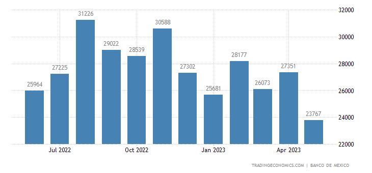 Mexico Exports to Malaysia